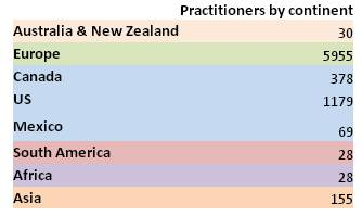 Practitioners by continent